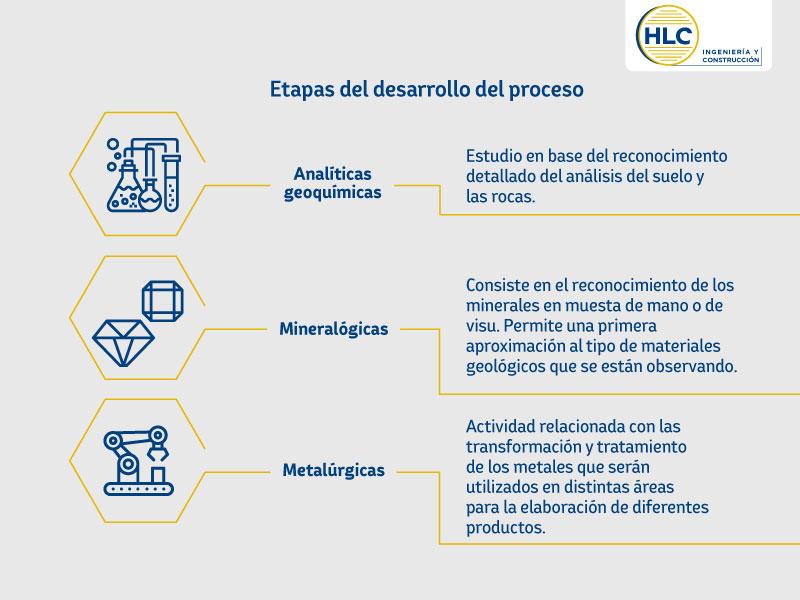 Cuadro de etapas del proceso metalúrgico