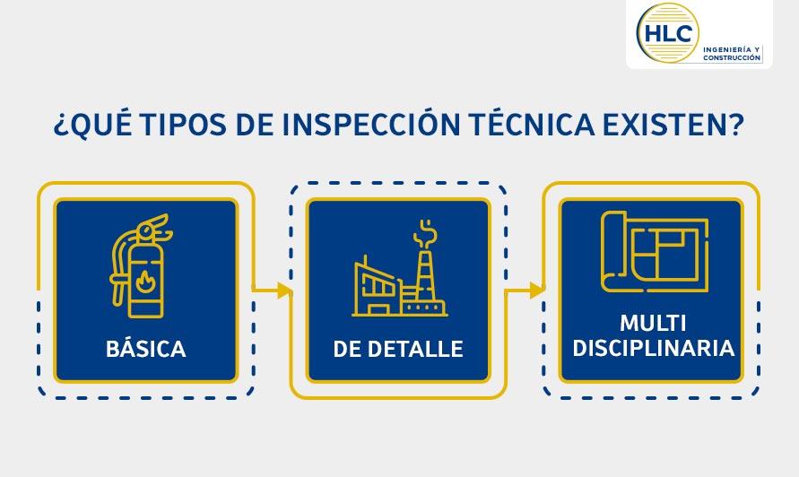 tipos de inspección técnica